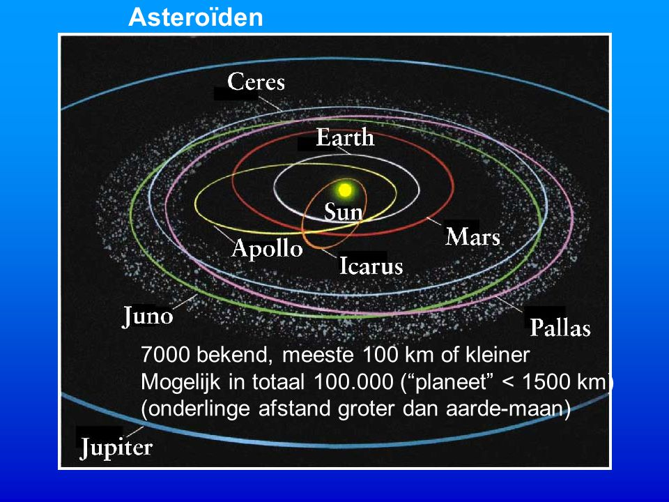 Light blue: planets up to Jupiter Green circles: Main-belt minor planets Red circles: Near-Earth minor planets Two-year period
