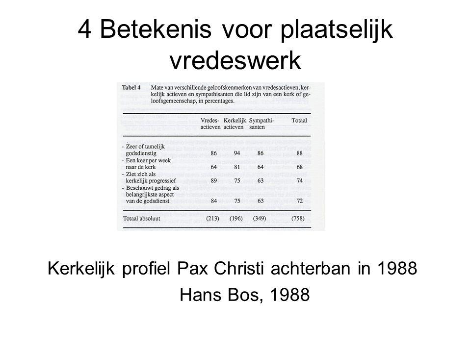 4 Betekenis voor plaatselijk vredeswerk Kerkelijk profiel Pax Christi achterban in 1988 Hans Bos, 1988