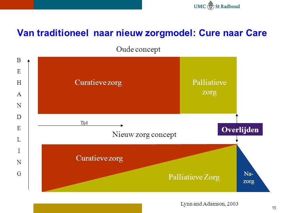 15 Van traditioneel naar nieuw zorgmodel: Cure naar Care Curatieve zorgPalliatieve zorg Oude concept Overlijden BEHANDELINGBEHANDELING Curatieve zorg