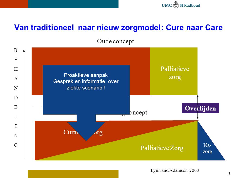 16 Van traditioneel naar nieuw zorgmodel: Cure naar Care Curatieve zorgPalliatieve zorg Oude concept Overlijden BEHANDELINGBEHANDELING Curatieve zorg