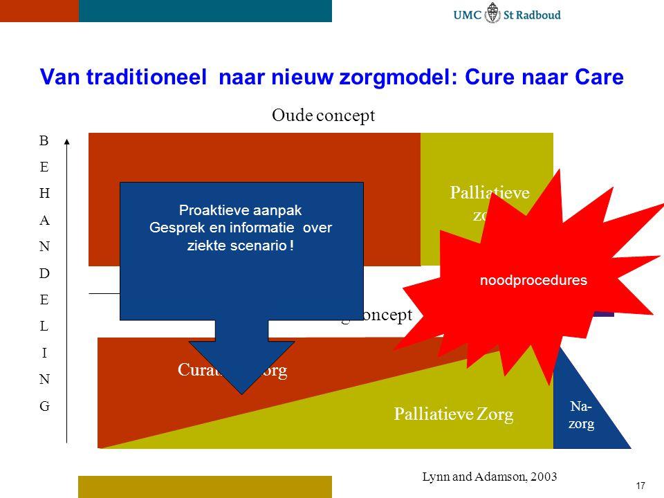 17 Van traditioneel naar nieuw zorgmodel: Cure naar Care Curatieve zorgPalliatieve zorg Oude concept Overlijden BEHANDELINGBEHANDELING Curatieve zorg