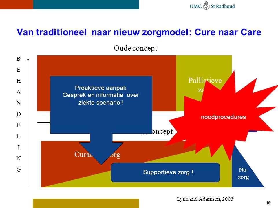 18 Van traditioneel naar nieuw zorgmodel: Cure naar Care Curatieve zorgPalliatieve zorg Oude concept Overlijden BEHANDELINGBEHANDELING Curatieve zorg