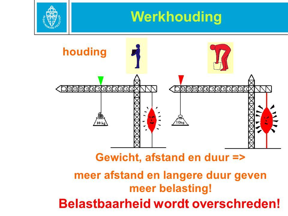 houding Werkhouding Gewicht, afstand en duur => meer afstand en langere duur geven meer belasting! Belastbaarheid wordt overschreden!