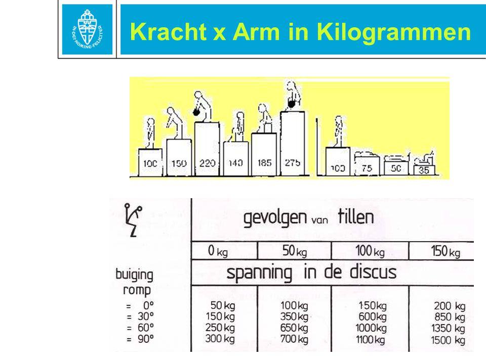 Kracht x Arm in Kilogrammen