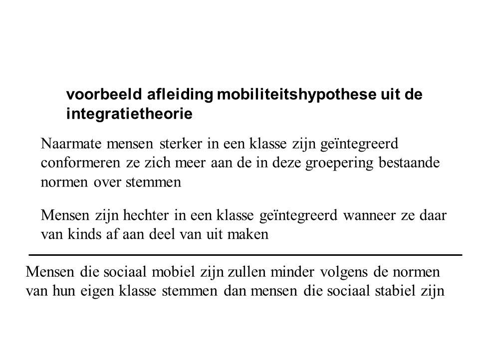 voorbeeld afleiding mobiliteitshypothese uit de integratietheorie Naarmate mensen sterker in een klasse zijn geïntegreerd conformeren ze zich meer aan