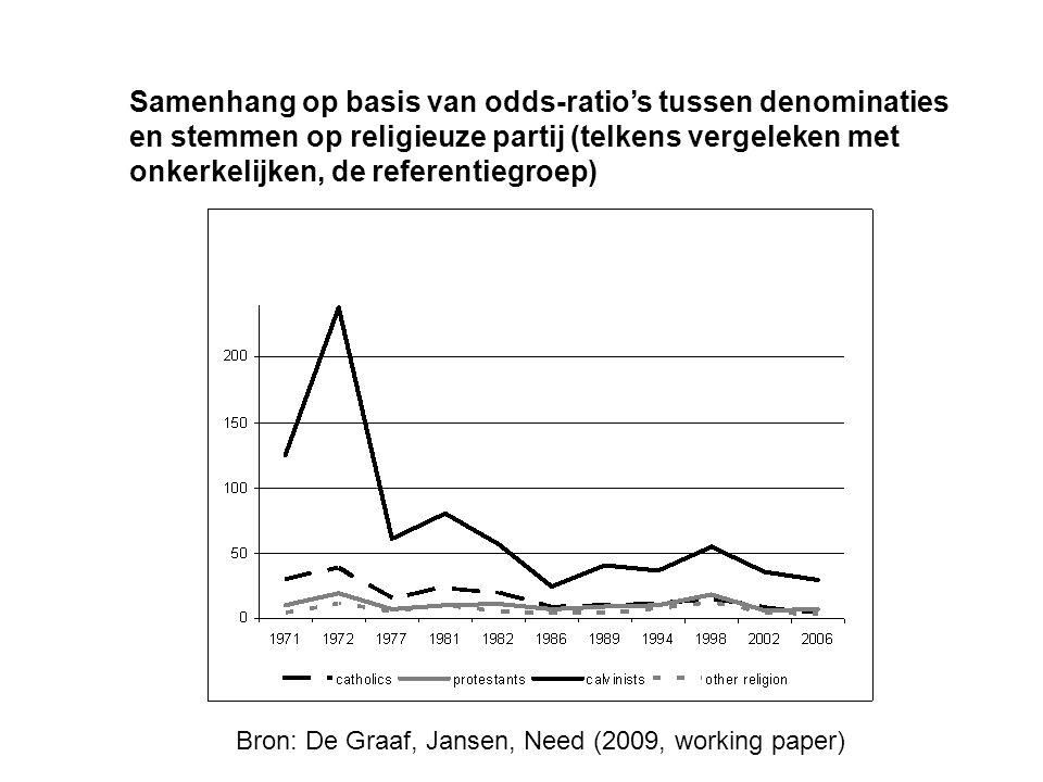 Samenhang op basis van odds-ratio's tussen denominaties en stemmen op religieuze partij (telkens vergeleken met onkerkelijken, de referentiegroep) Bro
