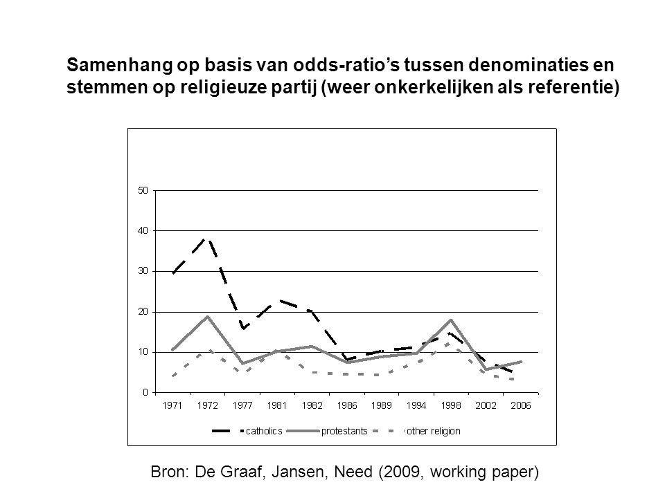 Samenhang op basis van odds-ratio's tussen denominaties en stemmen op religieuze partij (weer onkerkelijken als referentie)