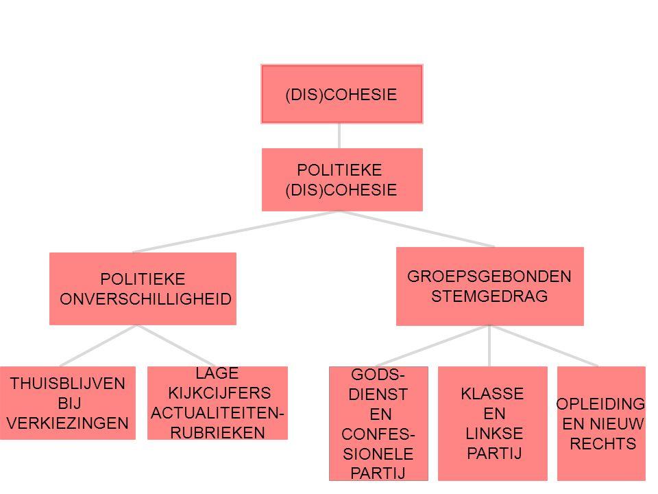 (DIS)COHESIE POLITIEKE (DIS)COHESIE POLITIEKE ONVERSCHILLIGHEID THUISBLIJVEN BIJ VERKIEZINGEN LAGE KIJKCIJFERS ACTUALITEITEN- RUBRIEKEN GROEPSGEBONDEN