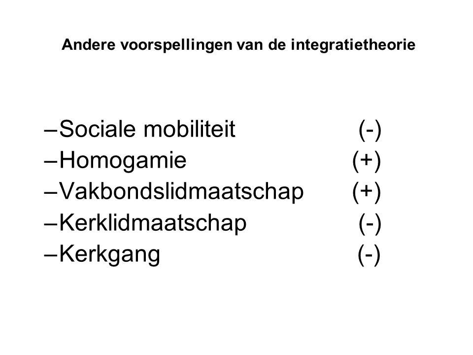 Andere voorspellingen van de integratietheorie –Sociale mobiliteit (-) –Homogamie(+) –Vakbondslidmaatschap(+) –Kerklidmaatschap (-) –Kerkgang (-)