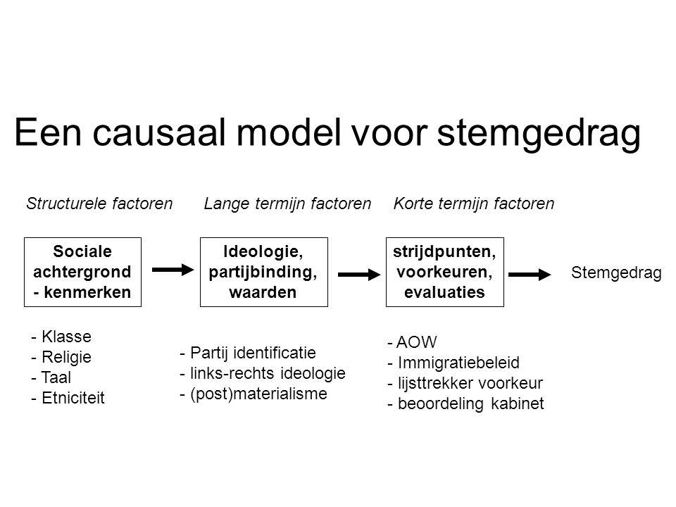 Sociale achtergrond - kenmerken Ideologie, partijbinding, waarden Structurele factorenLange termijn factorenKorte termijn factoren strijdpunten, voork