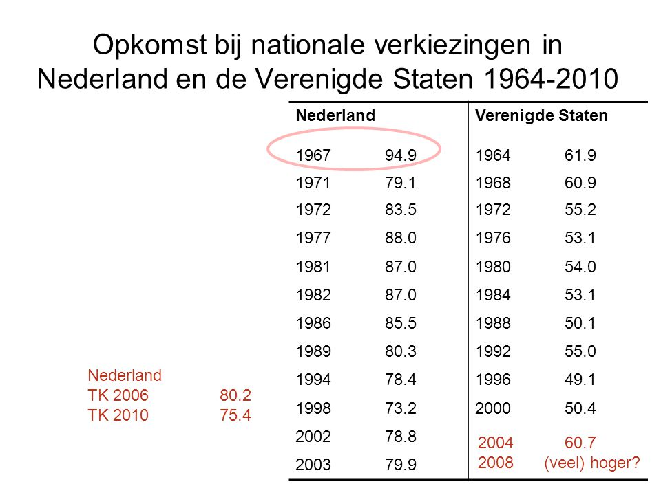 Opkomst bij nationale verkiezingen in Nederland en de Verenigde Staten 1964-2010 NederlandVerenigde Staten 196794.9196461.9 197179.1196860.9 197283.51