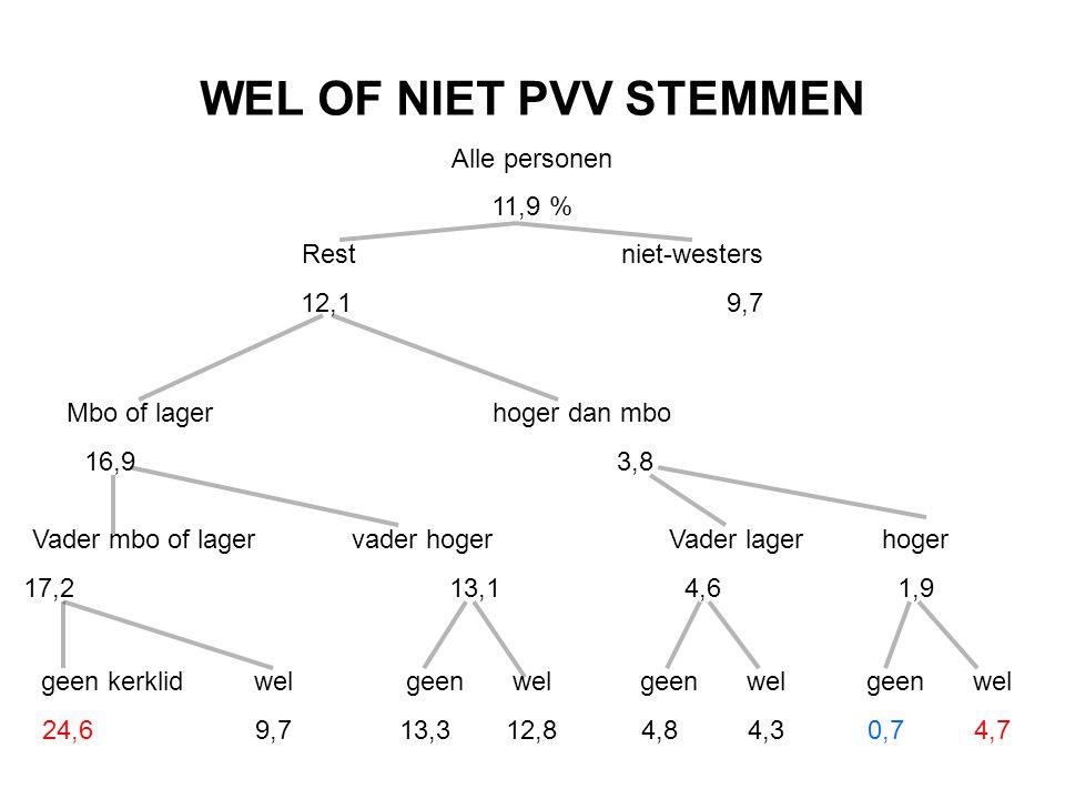 WEL OF NIET PVV STEMMEN Alle personen 11,9 % Restniet-westers 12,19,7 Mbo of lagerhoger dan mbo 16,93,8 Vader mbo of lagervader hoger 17,213,1 geen ke
