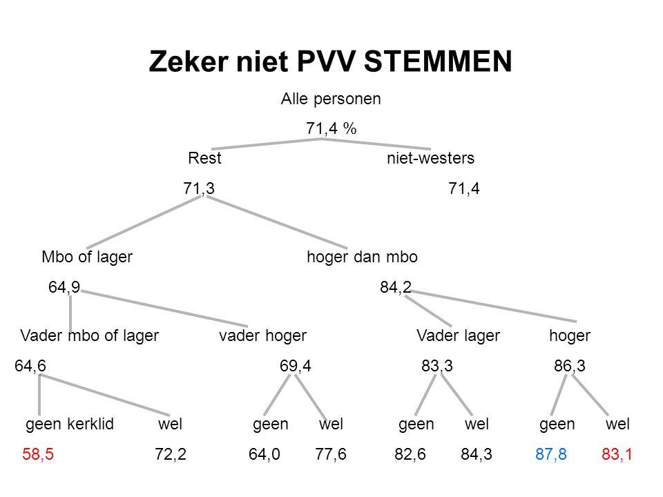 Zeker niet PVV STEMMEN Alle personen 71,4 % Restniet-westers 71,371,4 Mbo of lagerhoger dan mbo 64,984,2 Vader mbo of lagervader hoger 64,669,4 geen k