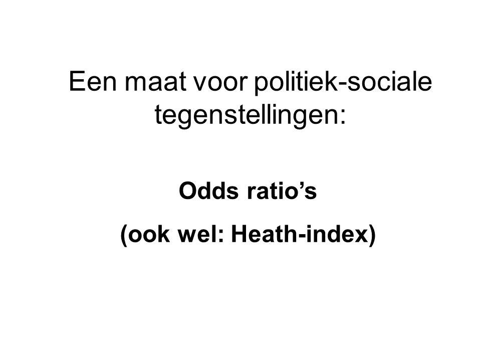 Een maat voor politiek-sociale tegenstellingen: Odds ratio's (ook wel: Heath-index)