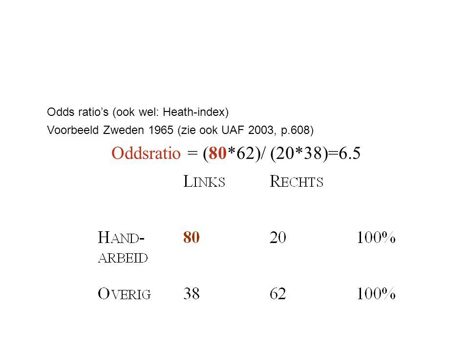 Oddsratio = (80*62)/ (20*38)=6.5 Odds ratio's (ook wel: Heath-index) Voorbeeld Zweden 1965 (zie ook UAF 2003, p.608)