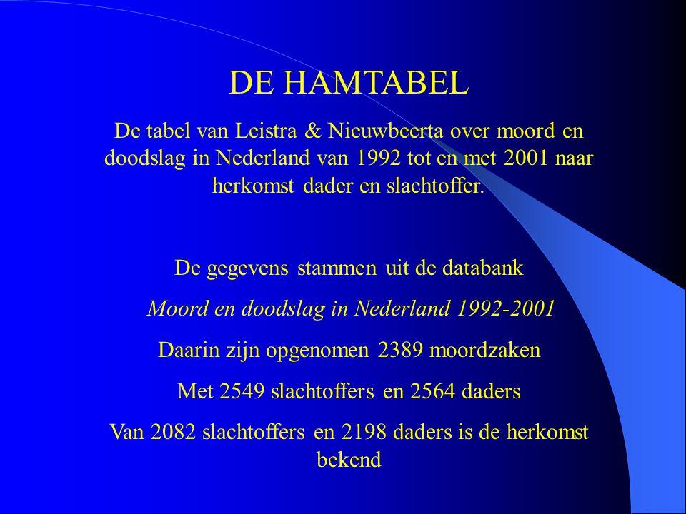 DE HAMTABEL De tabel van Leistra & Nieuwbeerta over moord en doodslag in Nederland van 1992 tot en met 2001 naar herkomst dader en slachtoffer. De geg