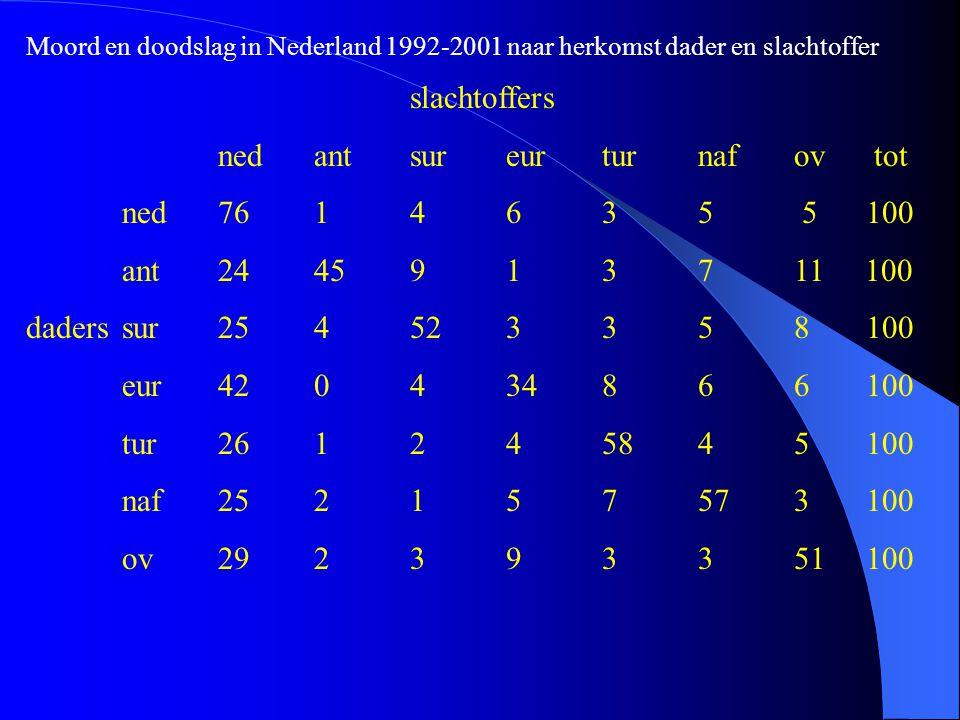 slachtoffers nedantsureurturnafov tot ned7614635 5 100 ant2445913711 100 daderssur254523358 100 eur420434866 100 tur261245845 100 naf252157573 100 ov292393351 100 Moord en doodslag in Nederland 1992-2001 naar herkomst dader en slachtoffer