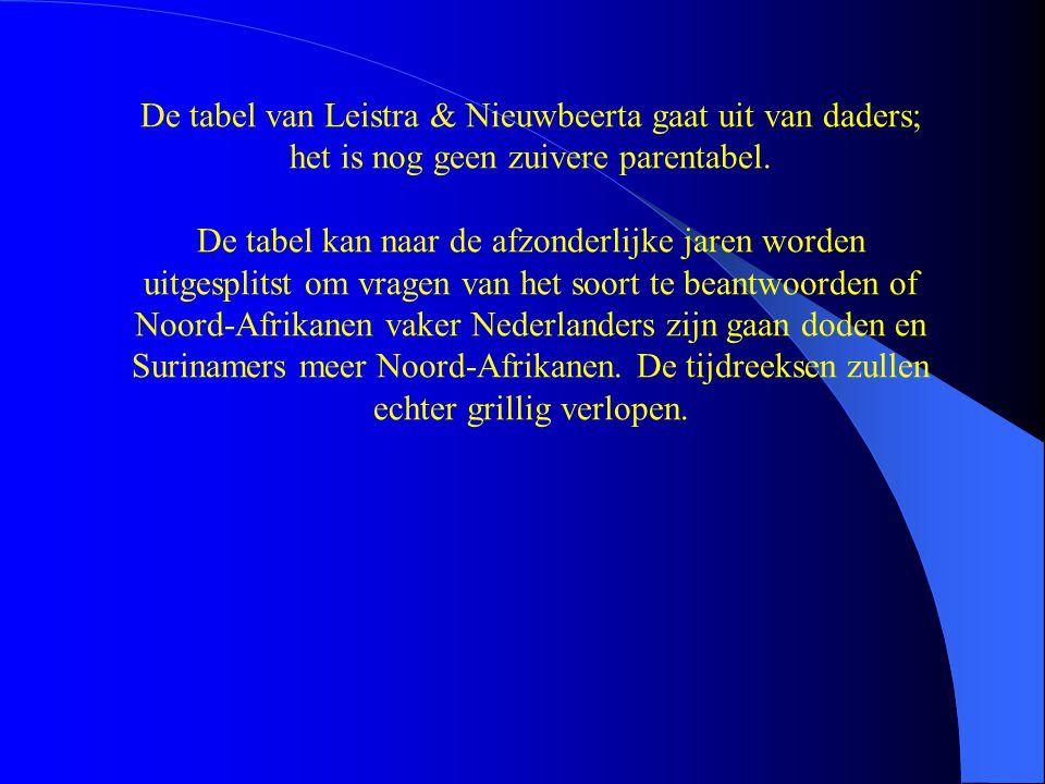 De tabel van Leistra & Nieuwbeerta gaat uit van daders; het is nog geen zuivere parentabel. De tabel kan naar de afzonderlijke jaren worden uitgesplit