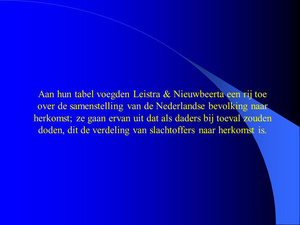 Aan hun tabel voegden Leistra & Nieuwbeerta een rij toe over de samenstelling van de Nederlandse bevolking naar herkomst; ze gaan ervan uit dat als daders bij toeval zouden doden, dit de verdeling van slachtoffers naar herkomst is.