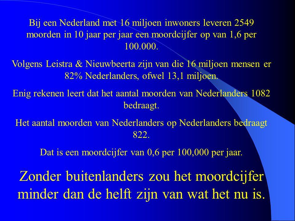 Bij een Nederland met 16 miljoen inwoners leveren 2549 moorden in 10 jaar per jaar een moordcijfer op van 1,6 per 100.000. Volgens Leistra & Nieuwbeer