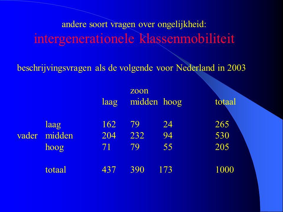 andere soort vragen over ongelijkheid: intergenerationele klassenmobiliteit beschrijvingsvragen als de volgende voor Nederland in 2003 zoon laagmidden hoogtotaal laag16279 24265 vadermidden204232 94530 hoog7179 55205 totaal4373901731000