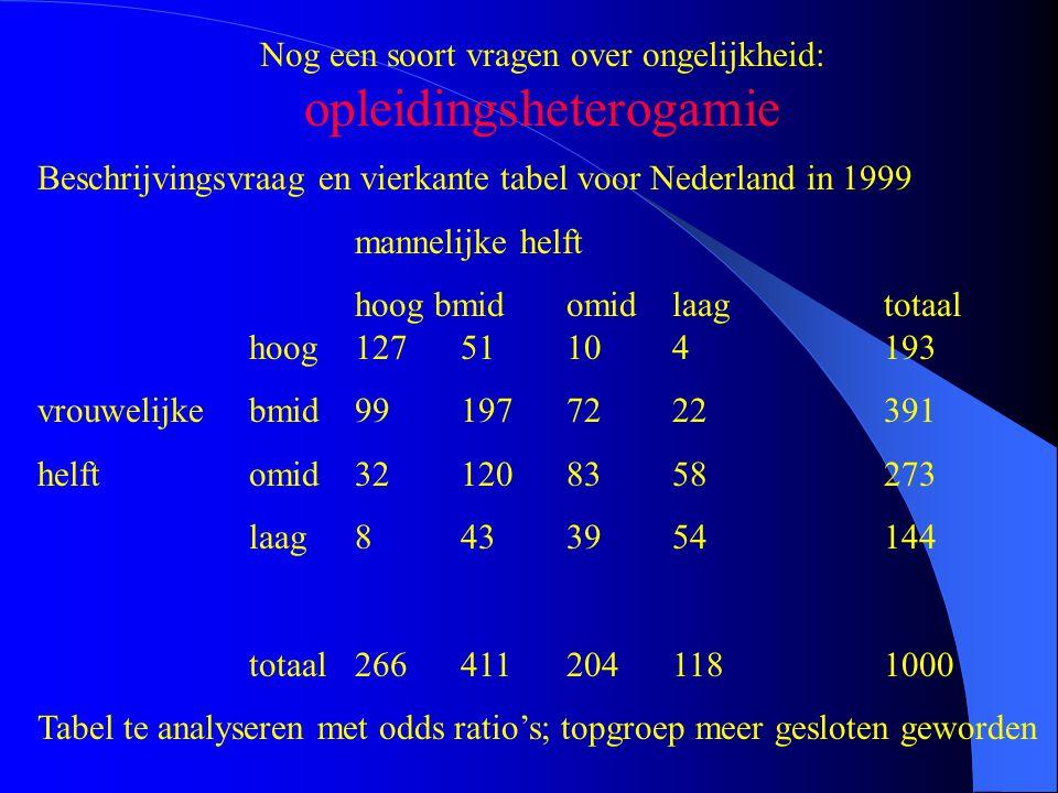 Nog een soort vragen over ongelijkheid: opleidingsheterogamie Beschrijvingsvraag en vierkante tabel voor Nederland in 1999 mannelijke helft hoog bmido