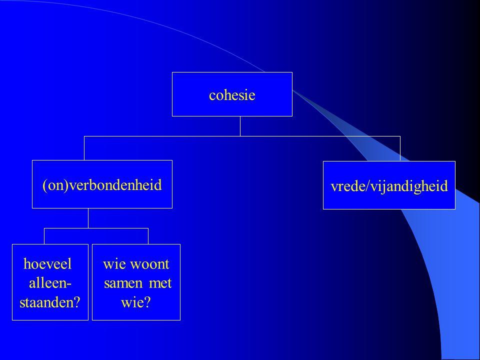 cohesie (on)verbondenheid vrede/vijandigheid hoeveel alleen- staanden? wie woont samen met wie?