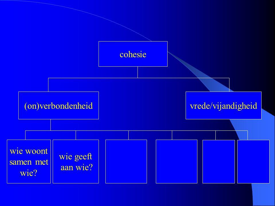 cohesie (on)verbondenheidvrede/vijandigheid wie woont samen met wie? wie geeft aan wie?