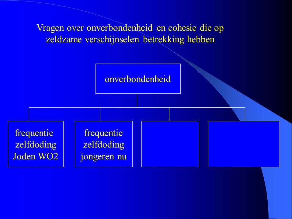 Vragen over onverbondenheid en cohesie die op zeldzame verschijnselen betrekking hebben onverbondenheid frequentie zelfdoding Joden WO2 frequentie zel