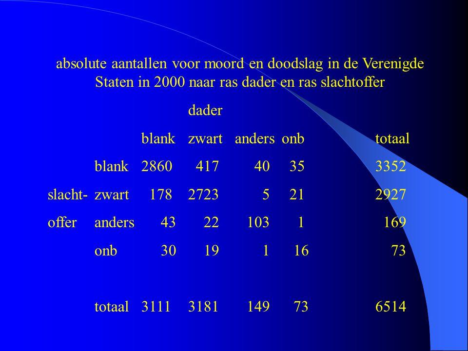 absolute aantallen voor moord en doodslag in de Verenigde Staten in 2000 naar ras dader en ras slachtoffer dader blankzwartandersonbtotaal blank2860 4