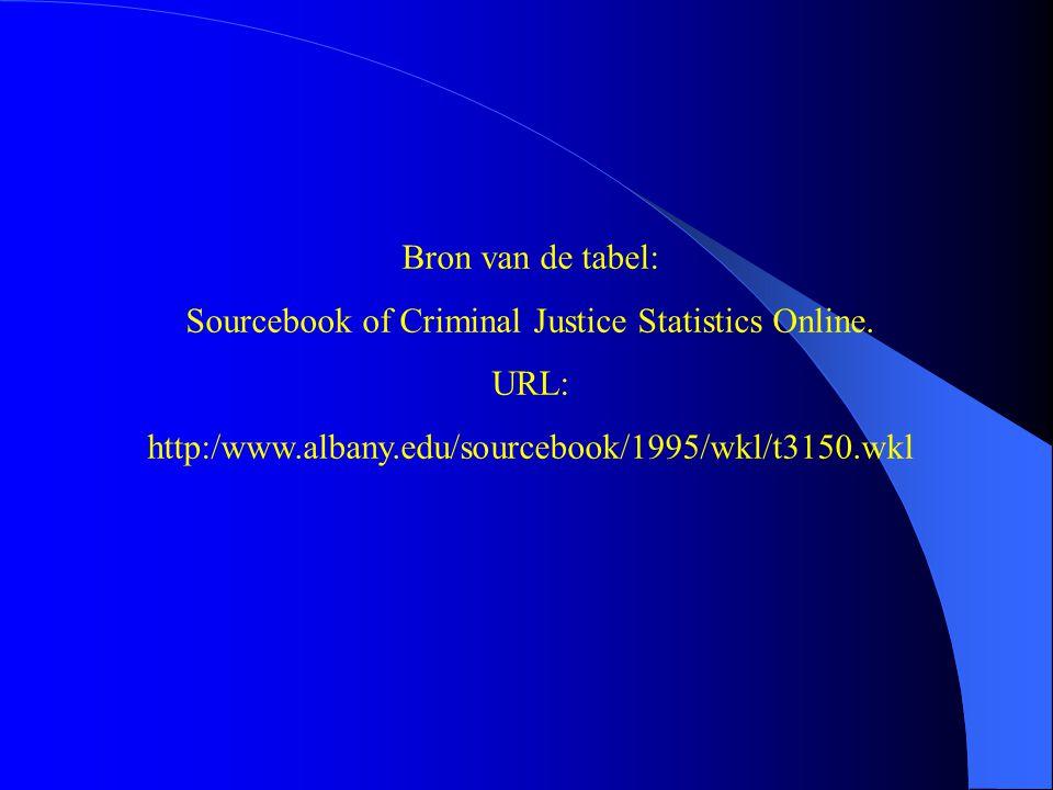 Bron van de tabel: Sourcebook of Criminal Justice Statistics Online. URL: http:/www.albany.edu/sourcebook/1995/wkl/t3150.wkl