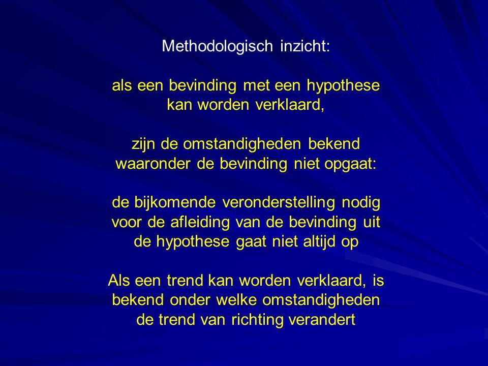 Methodologisch inzicht: als een bevinding met een hypothese kan worden verklaard, zijn de omstandigheden bekend waaronder de bevinding niet opgaat: de