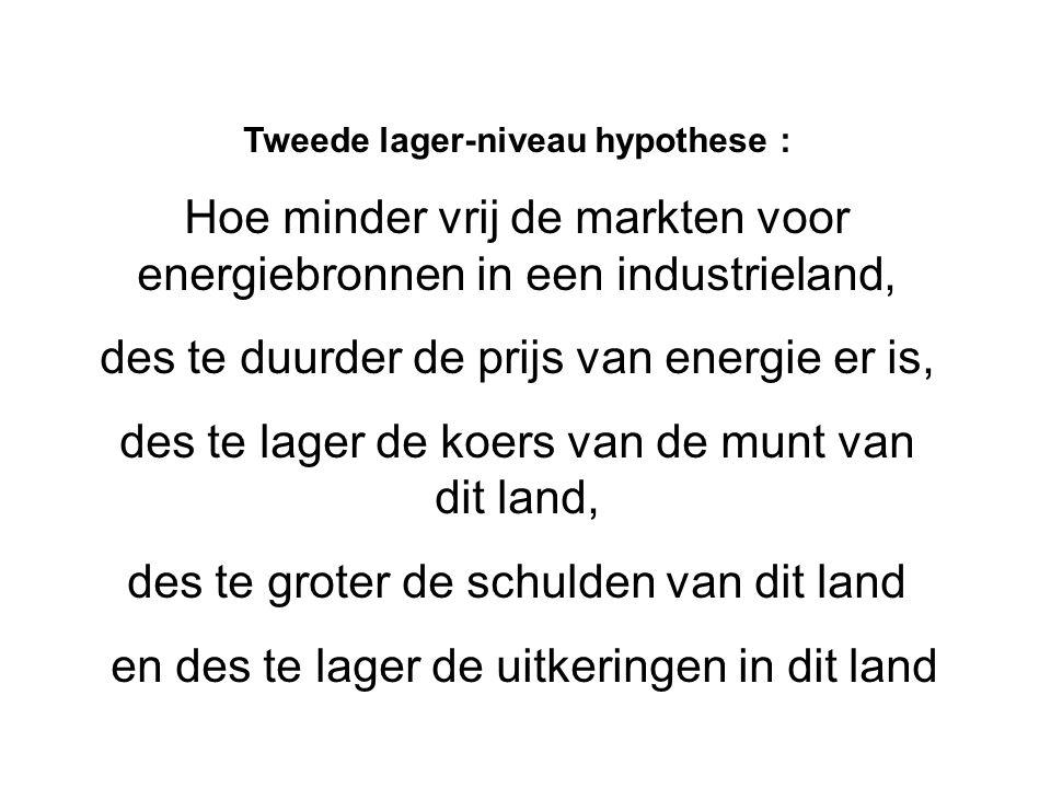 Tweede lager-niveau hypothese : Hoe minder vrij de markten voor energiebronnen in een industrieland, des te duurder de prijs van energie er is, des te lager de koers van de munt van dit land, des te groter de schulden van dit land en des te lager de uitkeringen in dit land