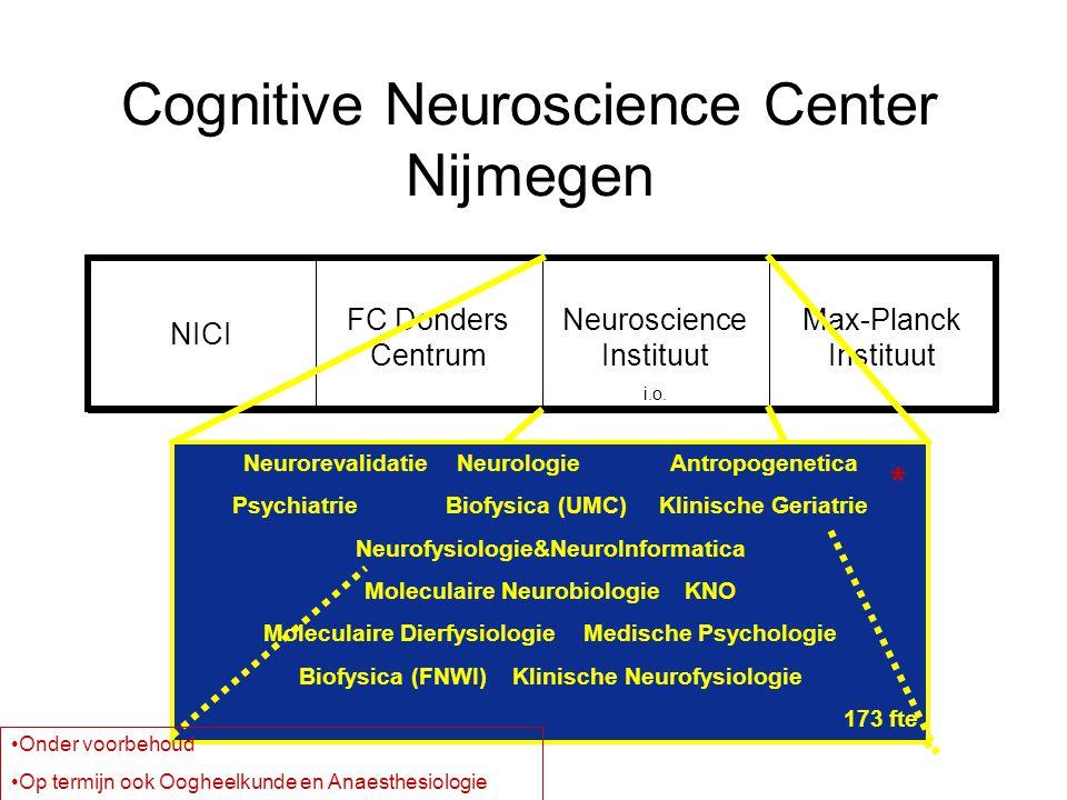 Cognitive Neuroscience Center Nijmegen NICI FC Donders Centrum Neuroscience Instituut i.o. Max-Planck Instituut NeurorevalidatieNeurologieAntropogenet