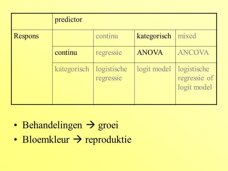 predictor Responscontinukategorischmixed continuregressieANOVAANCOVA kategorischlogistische regressie logit modellogistische regressie of logit model Grootte  overleven Lengte van de seizoen  reproduktie