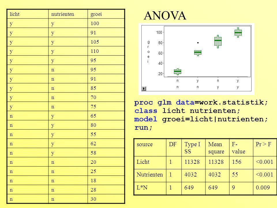 overlevenbegingrootte y50 n40 y49 y53 y45 y55 y52 y45 n39 y41 y50 y56 n41 n45 n51 n20 n40 n39 n50 y54 proc logist; model overleven = begingrootte; run; logistische regressie parameterDFestimateSEChi 2 Pr > chi 2 intercept111.95.34.90.026 begingrootte1-0.30.15.10.024 40455055 begingrootte n y o v e r l e v e n