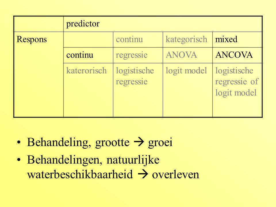 lichtnutrientengroeibegingrootte yy10050 yy9140 yy10549 yy11053 yy9545 yn9555 yn9152 yn8545 yn7039 yn7541 ny6550 ny8056 ny5541 ny6245 ny5851 nn20 nn2540 nn1839 nn2850 nn3054 proc glm data=work.statistik; class licht nutrienten; modelgroei=licht|nutrienten begingrootte; run; Covariantie analyse sourceDFTI SSMSFvaluePr > F Licht111328 508<0.001 Nutrienten14032 181<0.001 L*N1649 29<0.001 Begingr1824 37<0.001