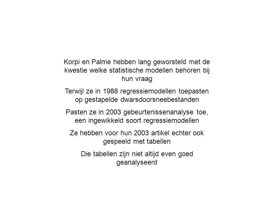 Korpi en Palme hebben lang geworsteld met de kwestie welke statistische modellen behoren bij hun vraag Terwijl ze in 1988 regressiemodellen toepasten op gestapelde dwarsdoorsneebestanden Pasten ze in 2003 gebeurtenissenanalyse toe, een ingewikkeld soort regressiemodellen Ze hebben voor hun 2003 artikel echter ook gespeeld met tabellen Die tabellen zijn niet altijd even goed geanalyseerd