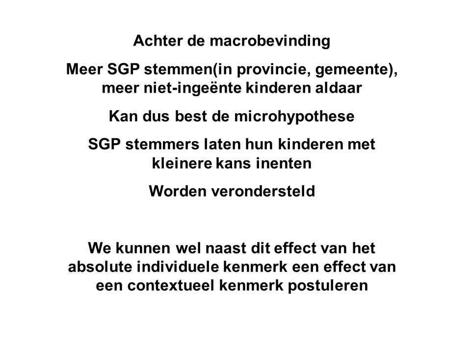 Achter de macrobevinding Meer SGP stemmen(in provincie, gemeente), meer niet-ingeënte kinderen aldaar Kan dus best de microhypothese SGP stemmers late