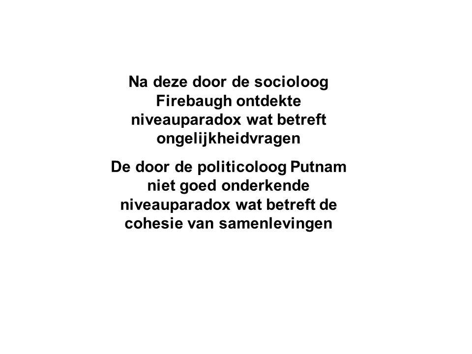 Na deze door de socioloog Firebaugh ontdekte niveauparadox wat betreft ongelijkheidvragen De door de politicoloog Putnam niet goed onderkende niveaupa