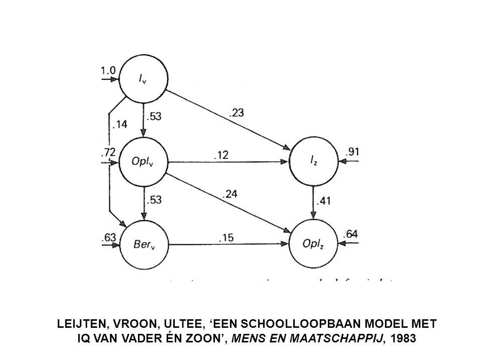 LEIJTEN, VROON, ULTEE, 'EEN SCHOOLLOOPBAAN MODEL MET IQ VAN VADER ÉN ZOON', MENS EN MAATSCHAPPIJ, 1983
