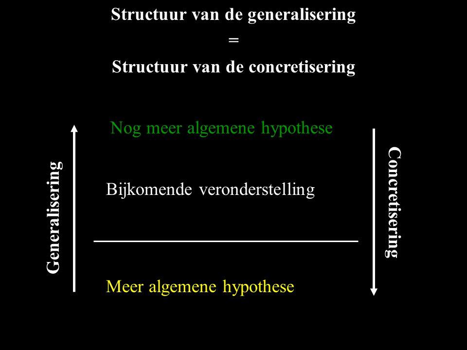 Bijkomende veronderstelling Nog meer algemene hypothese Meer algemene hypothese Structuur van de generalisering = Structuur van de concretisering Gene