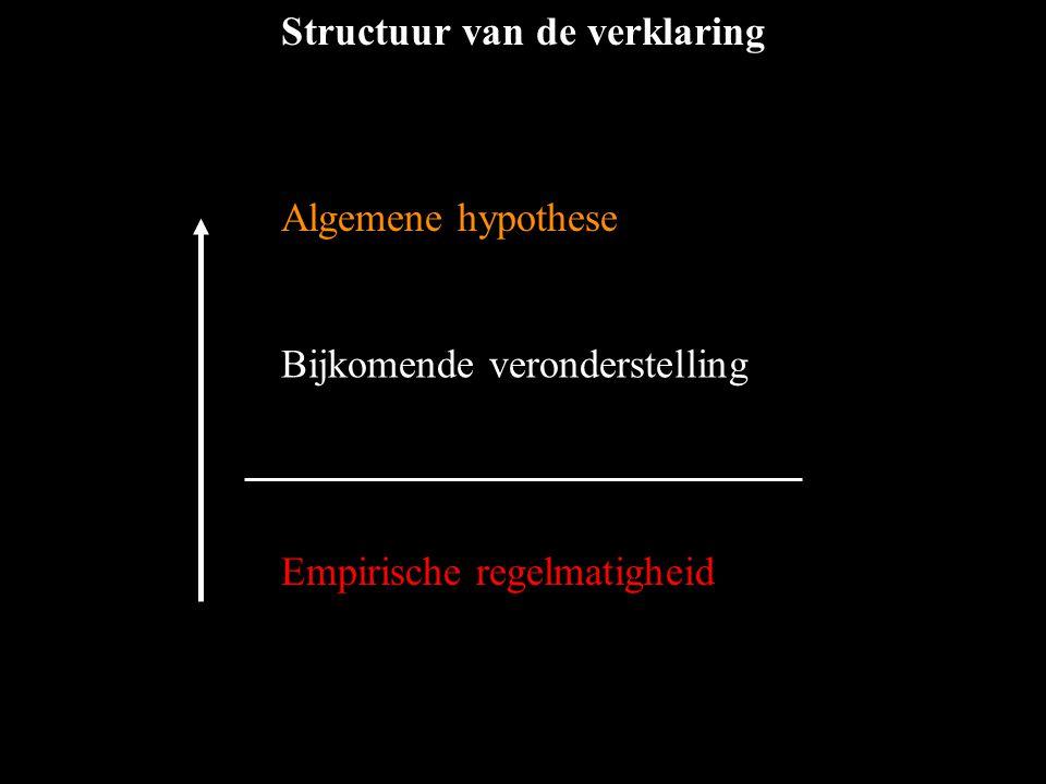 Andere bijkomende veronderstelling Zelfde algemene hypothese Voorspelde regelmatigheid Structuur van de verklaring = Structuur van de voorspelling VerklaringVoorspelling