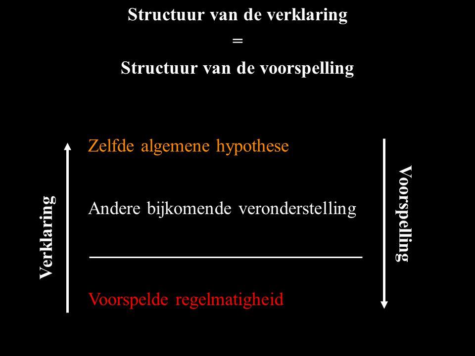 Andere bijkomende veronderstelling Zelfde algemene hypothese Voorspelde regelmatigheid Structuur van de verklaring = Structuur van de voorspelling Ver