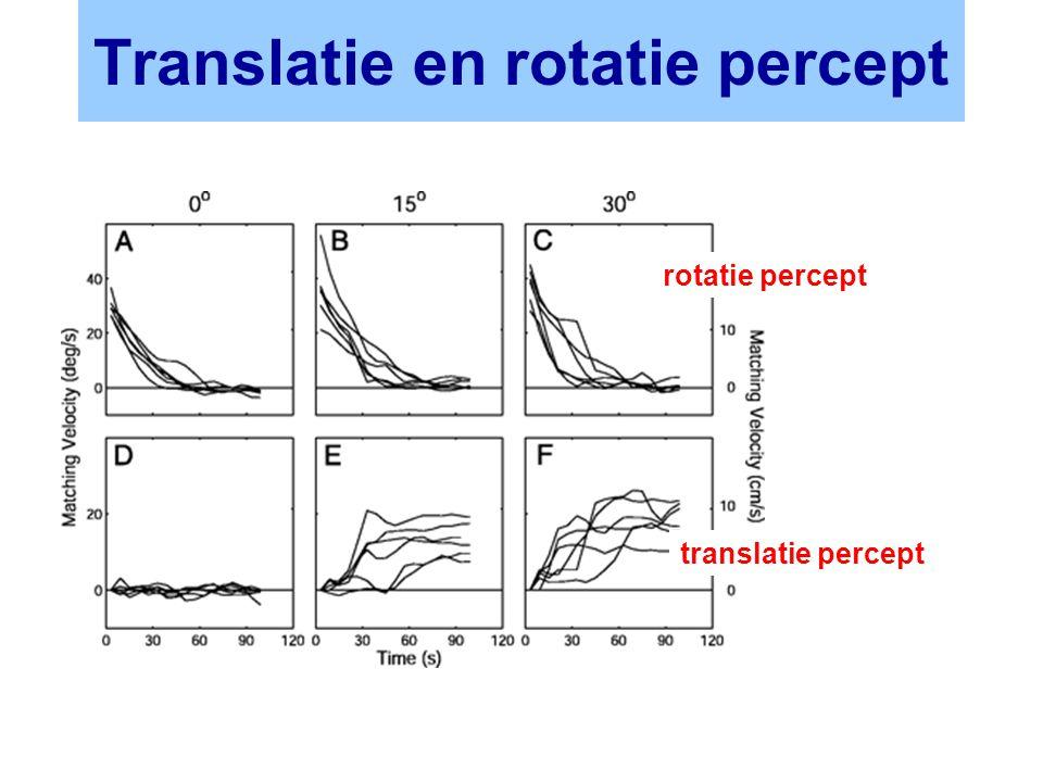 Translatie en rotatie percept rotatie percept translatie percept