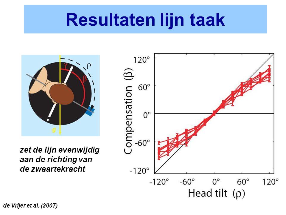 Resultaten lijn taak zet de lijn evenwijdig aan de richting van de zwaartekracht de Vrijer et al. (2007)