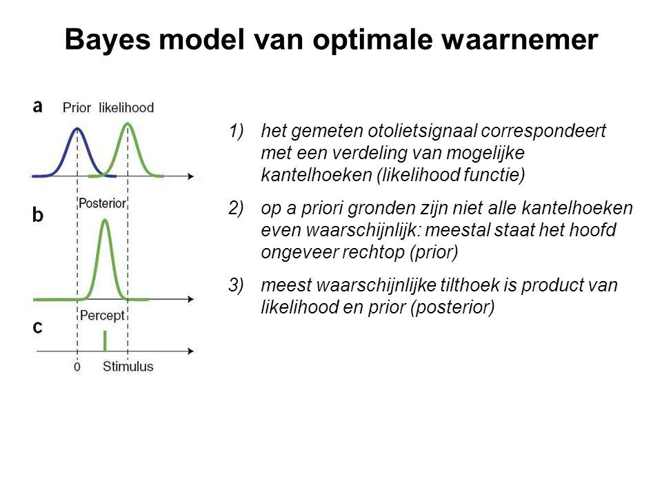 Bayes model van optimale waarnemer 1)het gemeten otolietsignaal correspondeert met een verdeling van mogelijke kantelhoeken (likelihood functie) 2)op