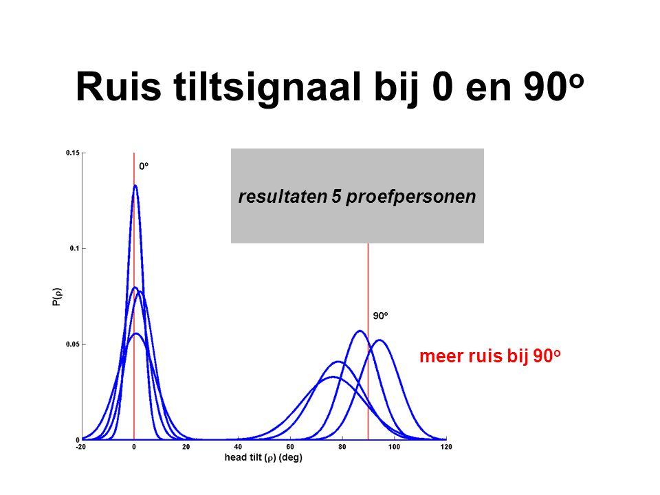Ruis tiltsignaal bij 0 en 90 o resultaten 5 proefpersonen meer ruis bij 90 o