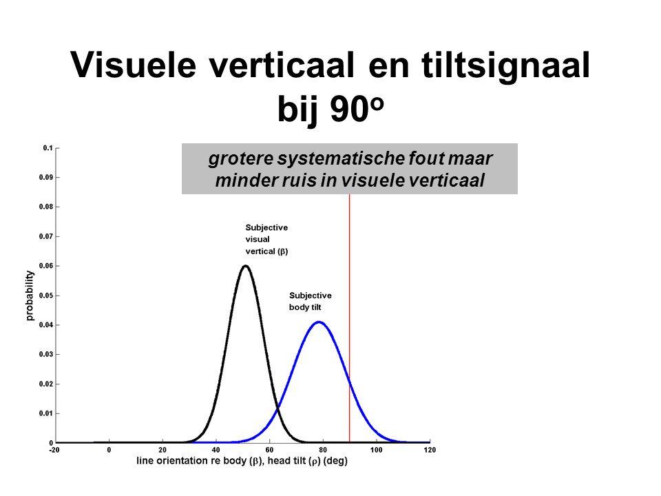 Visuele verticaal en tiltsignaal bij 90 o grotere systematische fout maar minder ruis in visuele verticaal