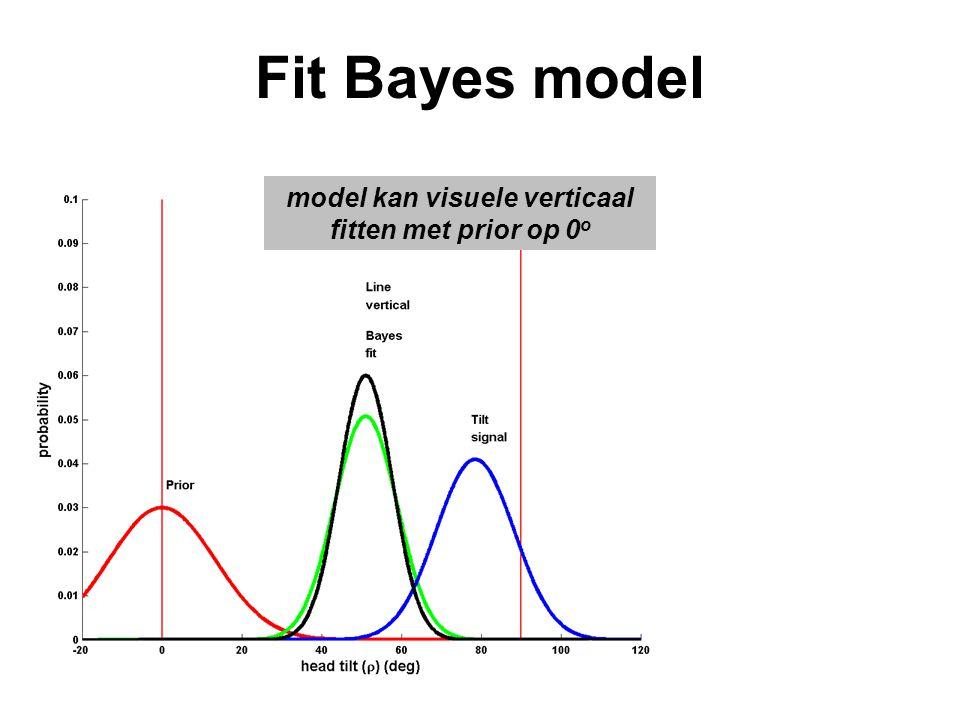 Fit Bayes model model kan visuele verticaal fitten met prior op 0 o